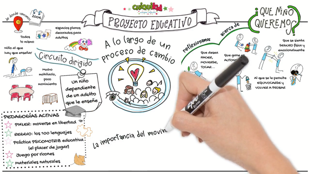 Video de proyecto educativo