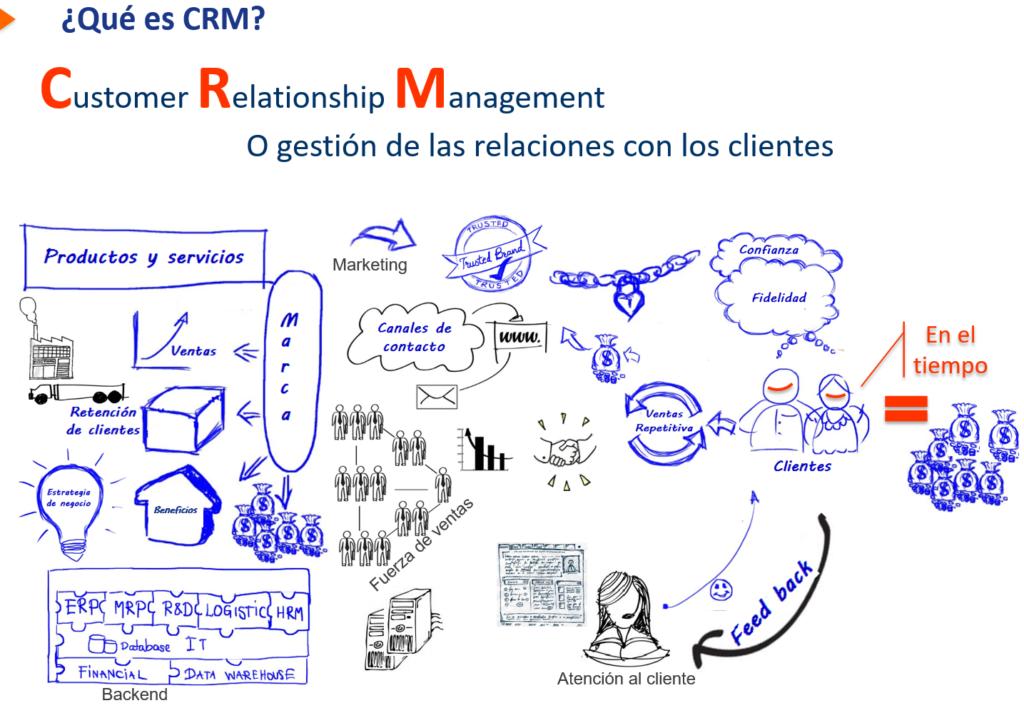 ¿Qué es CRM?