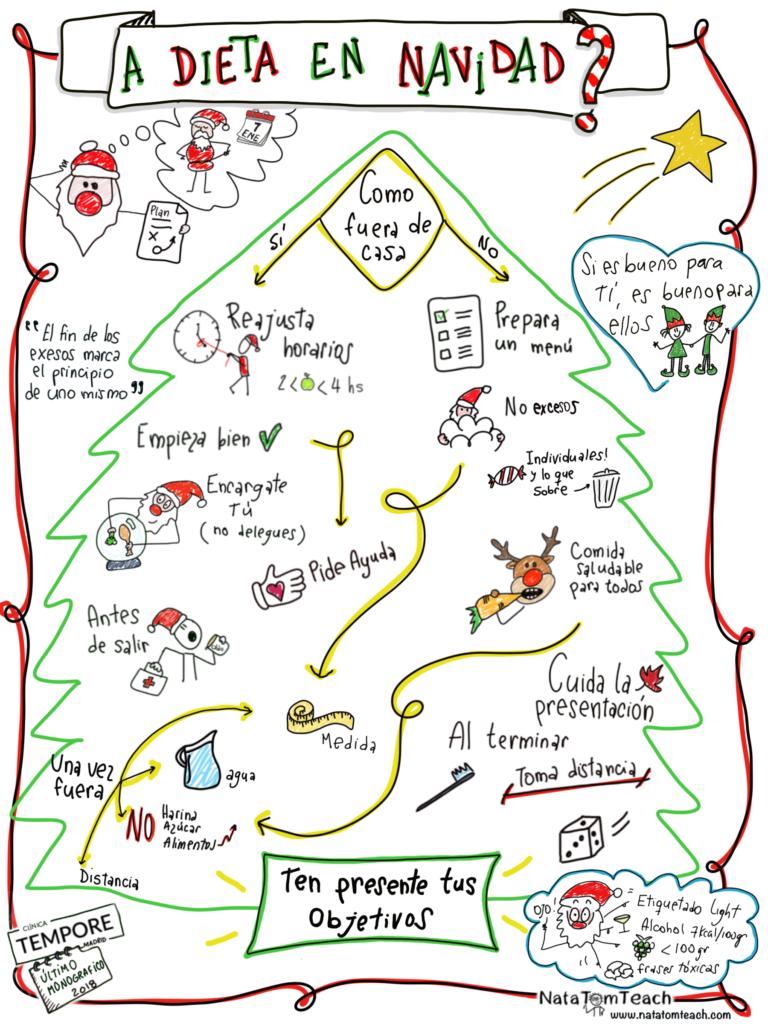 Dieta en Navidad - Lienzo entero