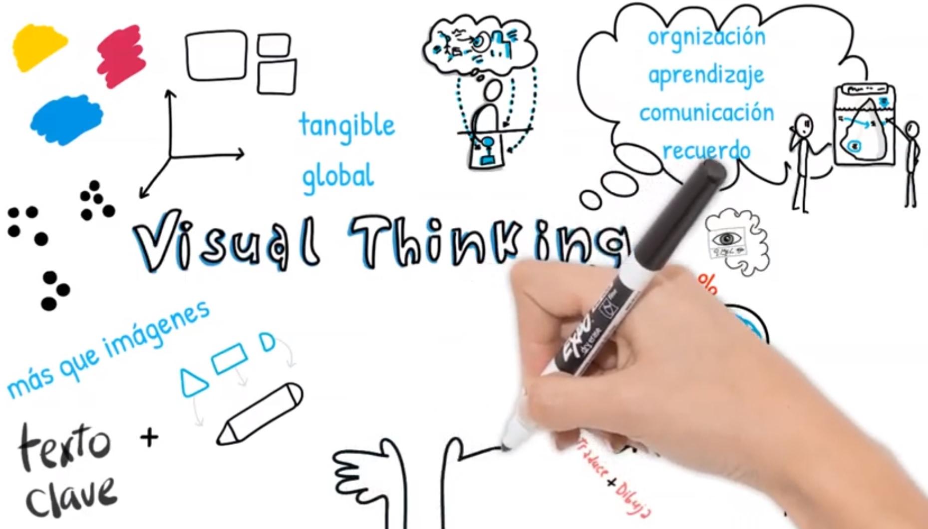 Video Visual Thinking